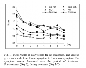 遠紅外線照射療法對過敏性鼻炎患者之臨床療效