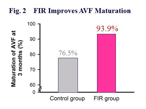 3個月後,FIR組的自體動靜脈瘺管的熟成率,比對照組高。(93.9% vs. 76.5%, P=0.04)
